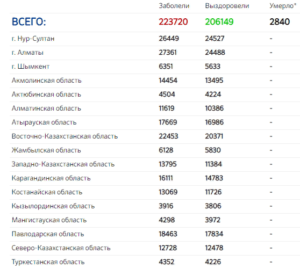 общая статистика коронавируса по регионам казахстана